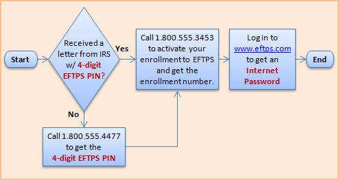Randomized Electronic Federal Tax Payment System Eftps Enrollment