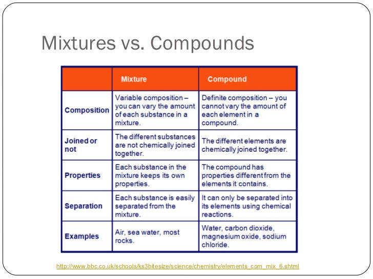 mixtures and pounds