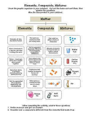 Elements pounds & Mixtures cut & paste Activity from Sandy s Science Stuff on