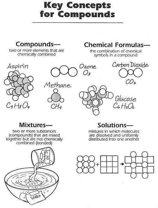 Graphic for Physical Science pounds Mixtures & Solutions