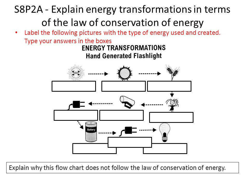 S8P2A Explain energy transformations in terms of the law of conservation of energy