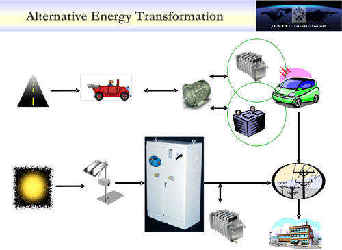 What Is Energy Transformation