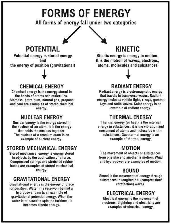 Forms of Energy image lifted from page 13 Best of Light Sound Heat And Energy Worksheet
