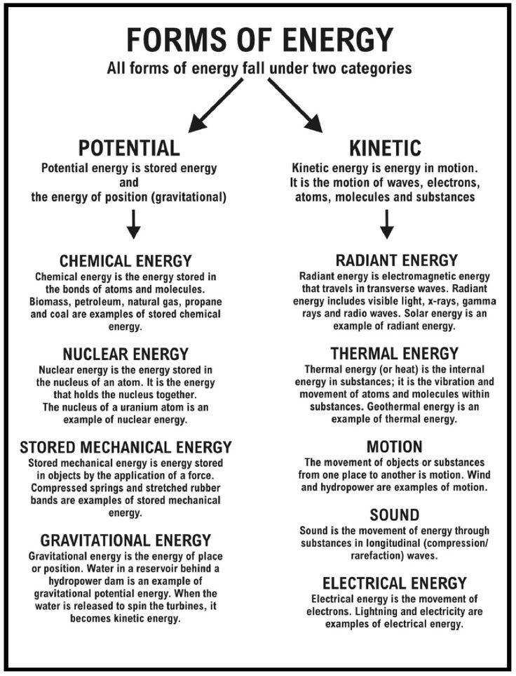 sound energy worksheets
