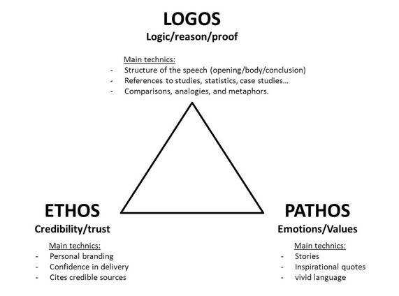 Frederick Douglas and the Use of Ethos Pathos and Logos