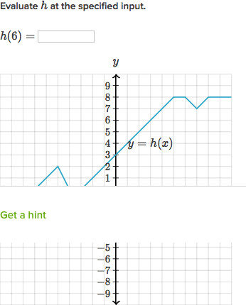 evaluate functions from their graph