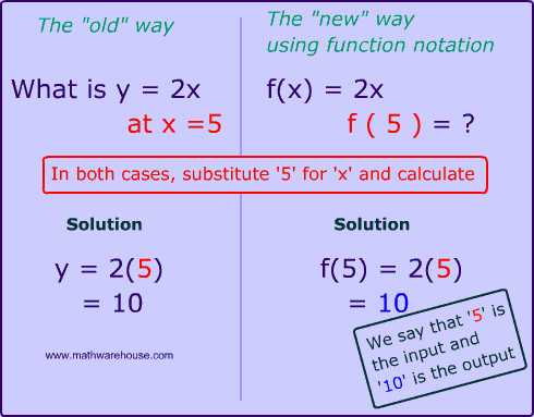 example of how to evaluate a function in math