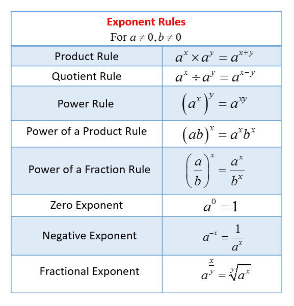 Exponent Rules solutions examples videos worksheets games activities