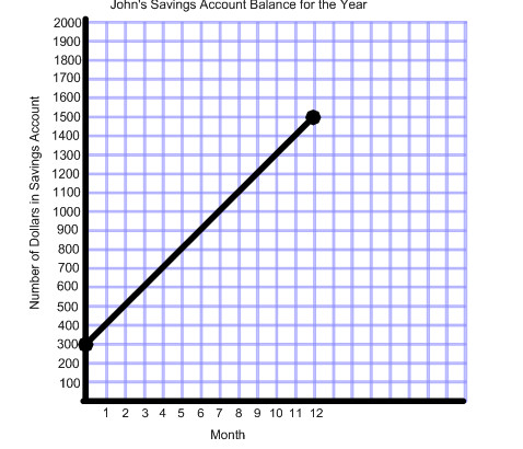 rate of change graph