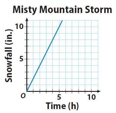 The graph shows the constant rate of change of the snow level on the mountain