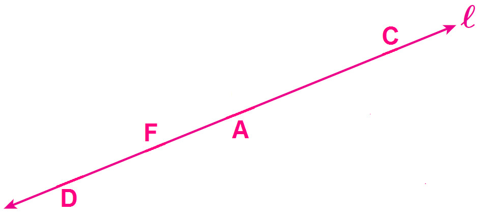Suppose that we label two other points on line ℓ as P and Q Would the slope between these two points be different than the slope we found in the above