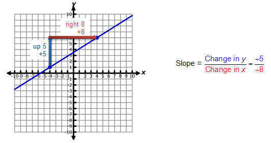Determine the Slope Given a Graph