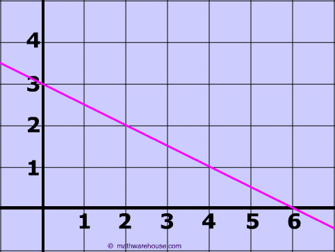Example 1 Find the slope