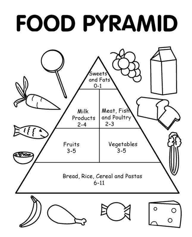 Food Pyramid Coloring Page Life Classy First Grade Worksheets