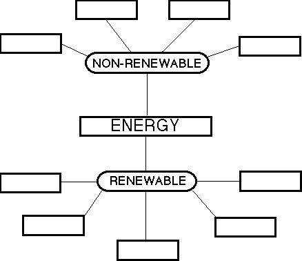 Renewable and Non Renewable Energy