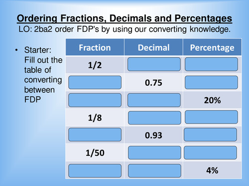 Ordering Fractions Decimals and Percentages