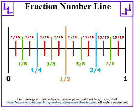Use a fraction number line to show your child how fractions are divided up Find fraction worksheets and lessons too