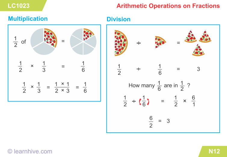 learning card for Arithmetic Operations on Fractions