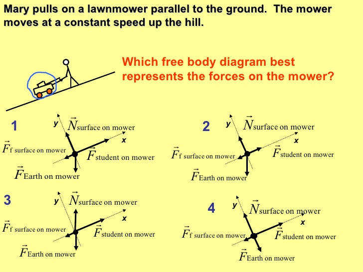 Interpreting Free Body Diagrams Mary pulls on a lawnmower parallel to the ground The mower moves at a constant