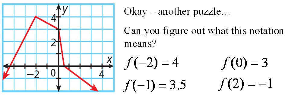 Pix For Function Notation Examples