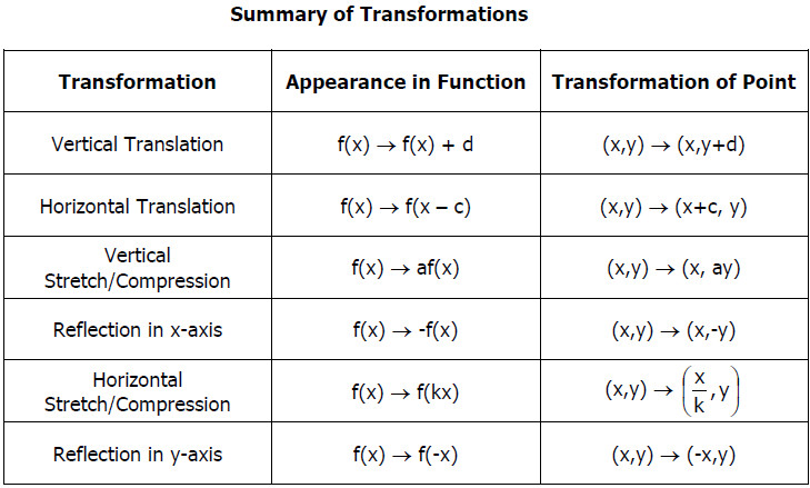 "Different types of ""Transformations of functions"""