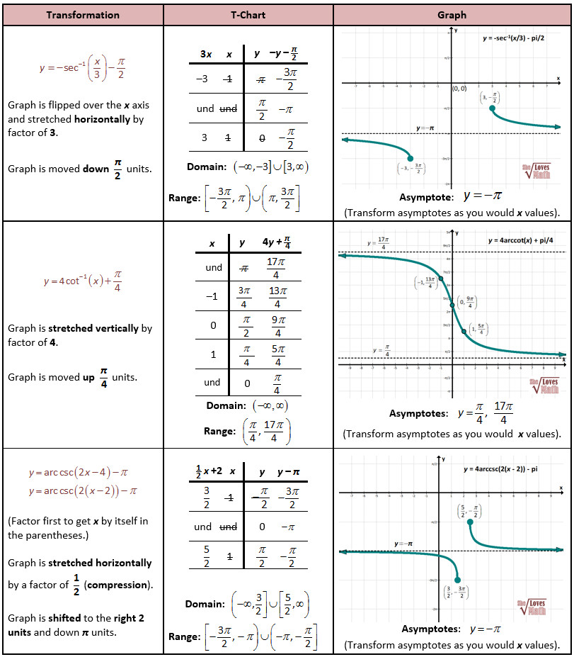 Transforming Inverse Reciprocal Trig Functions