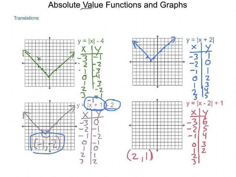Algebra2 2 7 Absolute Value Functions And Graphs – Youtube size 800 x 600 px source iimg