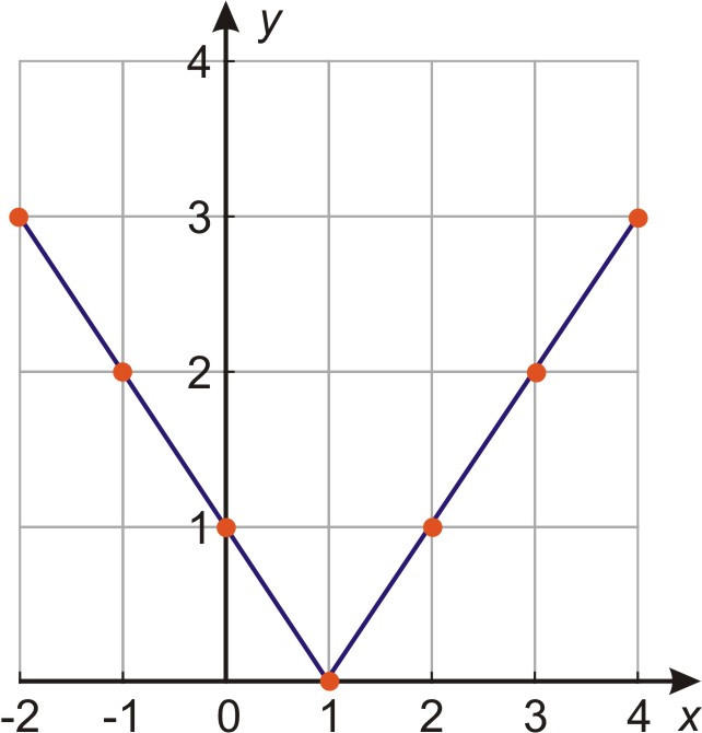 Graphs of Absolute Value Equations Read Algebra
