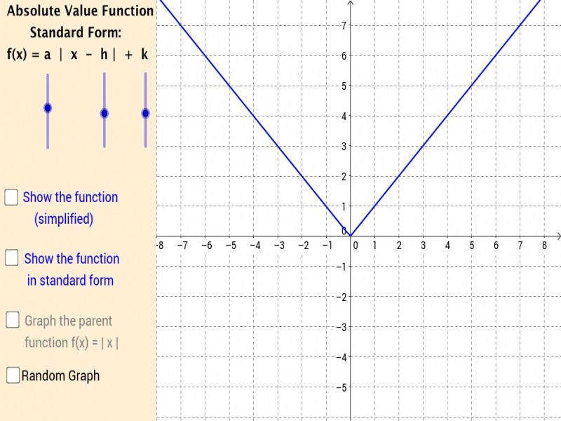 Graphing Absolute Value Functions Geogebra