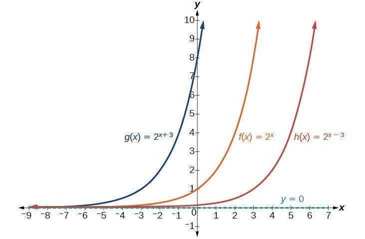 Graph of three functions g x = 2 x 3