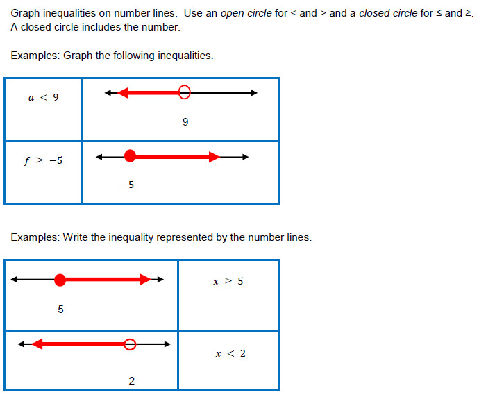 Linear Inequalities in e Variable