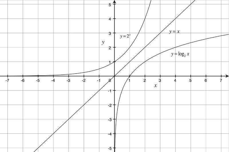 We can verify that the functions are inverses by looking at the graph For example the graph of g x = 2x contains the point 1 2 while the graph of