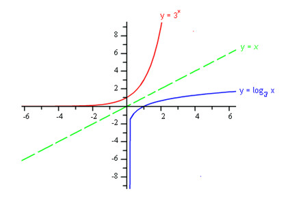 Typically when graphing a new function it is easiest to start with a table of values Unfortunately for logarithmic functions it is difficult to select