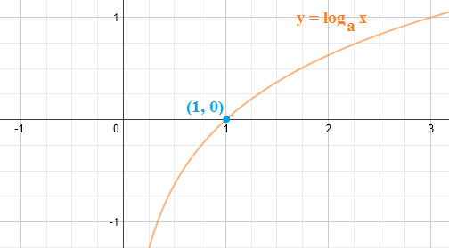 Graphing Logarithmic Function