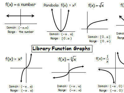 Free Library Functions Chart PDF