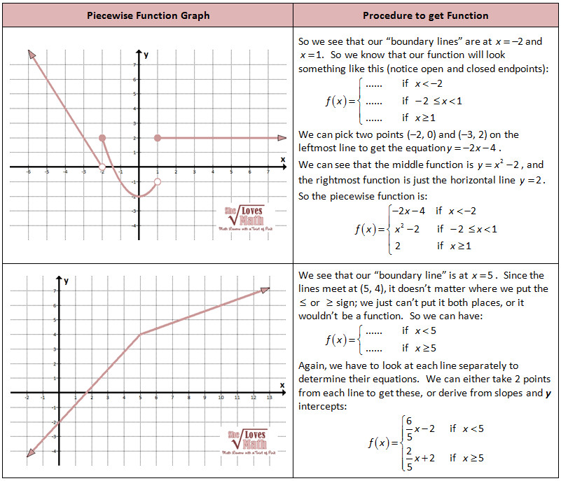Graphing Piecewise Functions Worksheet | Homeschooldressage.com