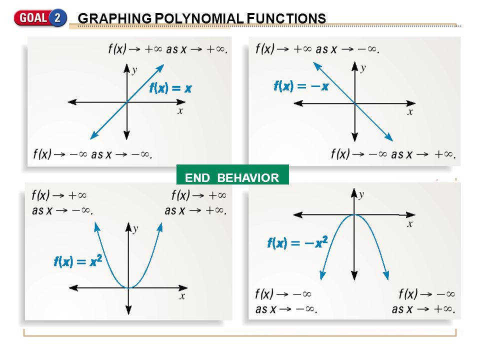 24 GRAPHING POLYNOMIAL FUNCTIONS