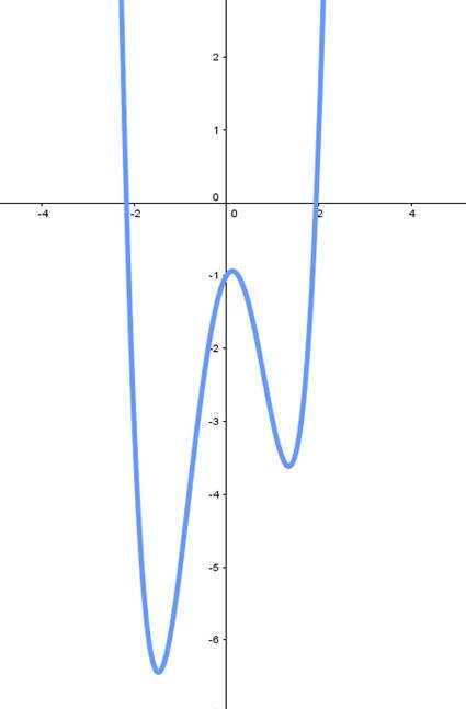 graph of polynomial function x4 4x2 x 1