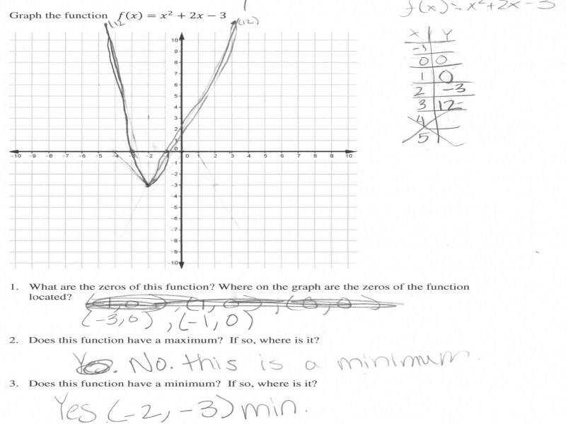 Graphing A Quadratic Function Students Are Asked To Graph A