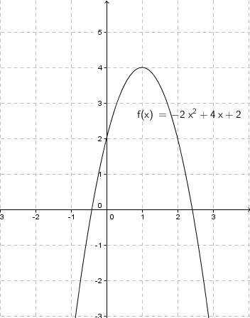 Graph of Quadratic Function with Maximum