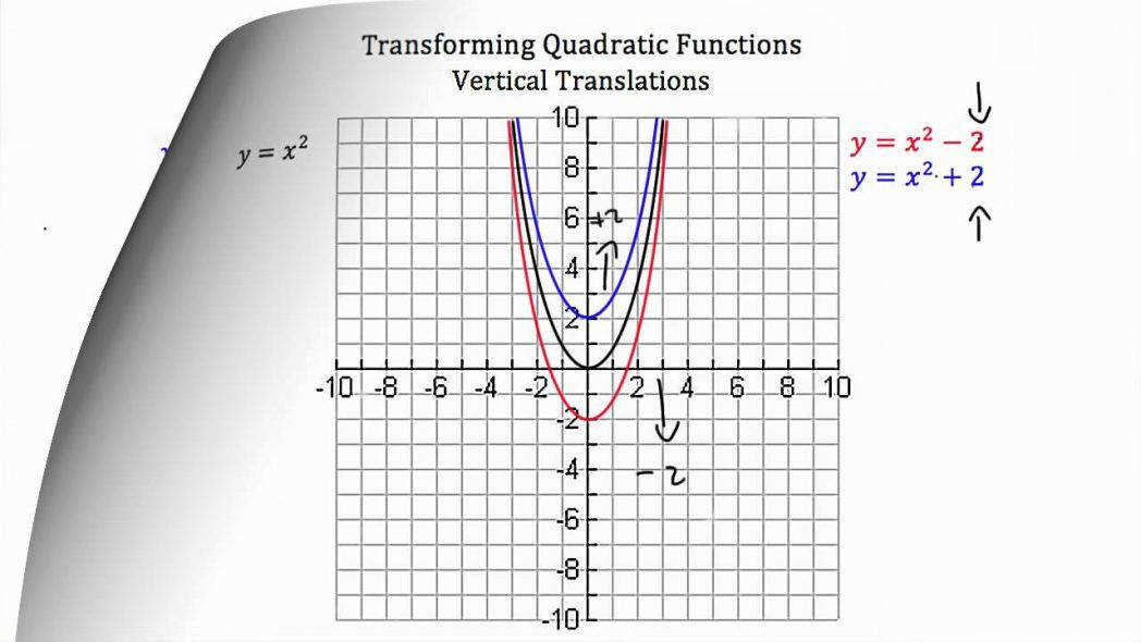 Transforming Quadratic Functions Youtube Graphing Quadratics In Standard And Vertex Form Worksheet Maxresde Graphing Quadratics In
