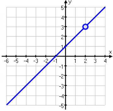 Graph of the given rational function