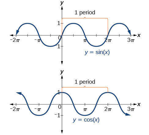 Side by side graphs of sin x and cos x