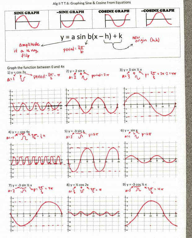 Graphing trig functions worksheet with answers Graphing Trig Functions Worksheet With Answers Alg 6 15 Impression