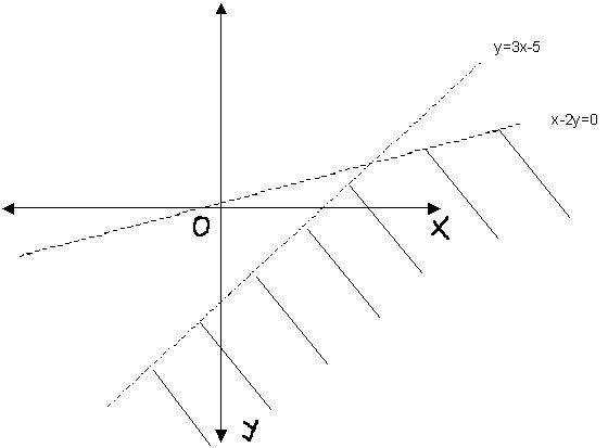 Graph System of Inequalities