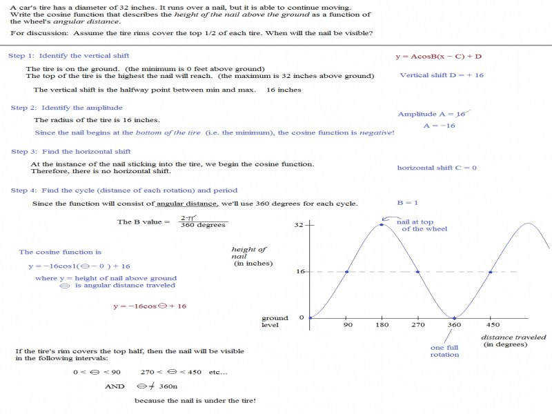 Math Plane Periodic Trig Function Models Word Problems · Trig Graph To Equation Worksheet