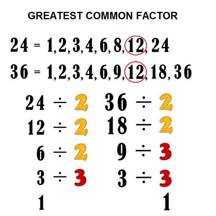 Naming decimal places · Greatest mon factor