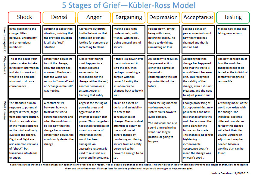 5 Stages of Grief Worksheet