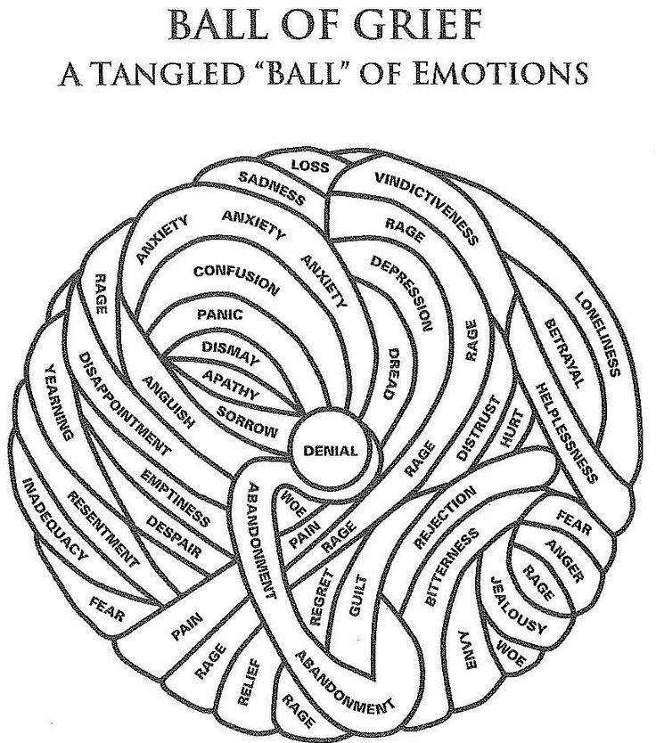 "Ball of grief A tangled ""Ba "" of emotions Allowing them"