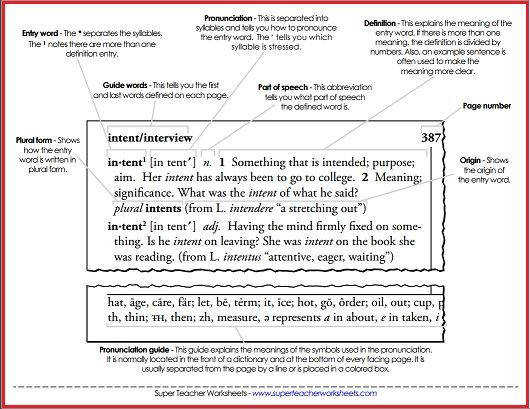 "Check out the ""parts of a dictionary"" resources on Super Teacher Worksheets just"